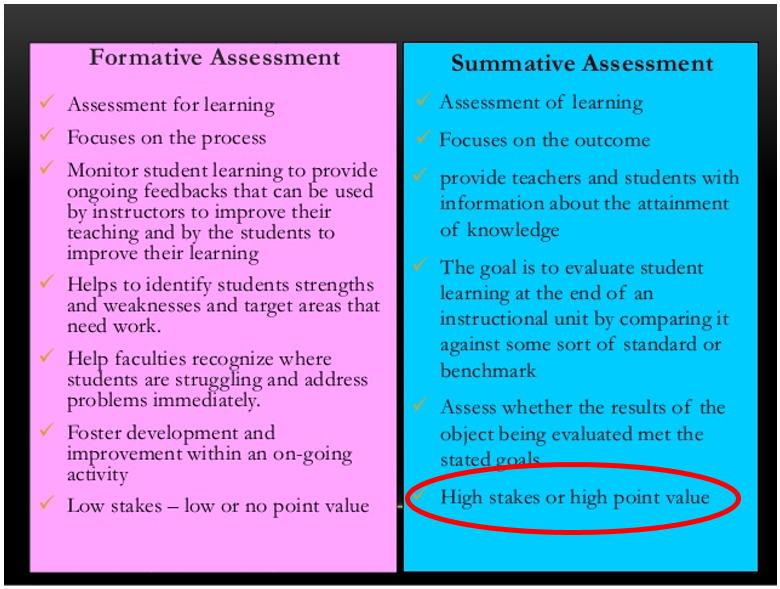 formative and summative assessment 2 essay Math methodology: assessment essay assessment essay (page 1 of 2) the essay on this page addresses systems for assessment (diagnostic, formative, summative.